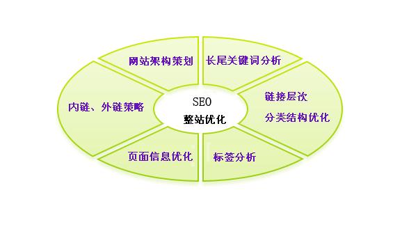 【田修思简历】SEO如何优化,分享一个完整的SEO优化步骤